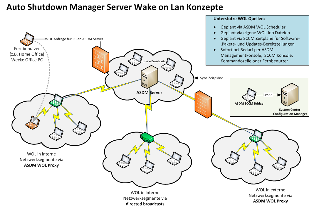 Wake On LAN Konzepte