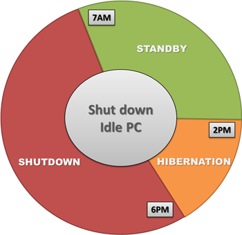 Idle Shutdown Timer for PCs, Servers, Laptops